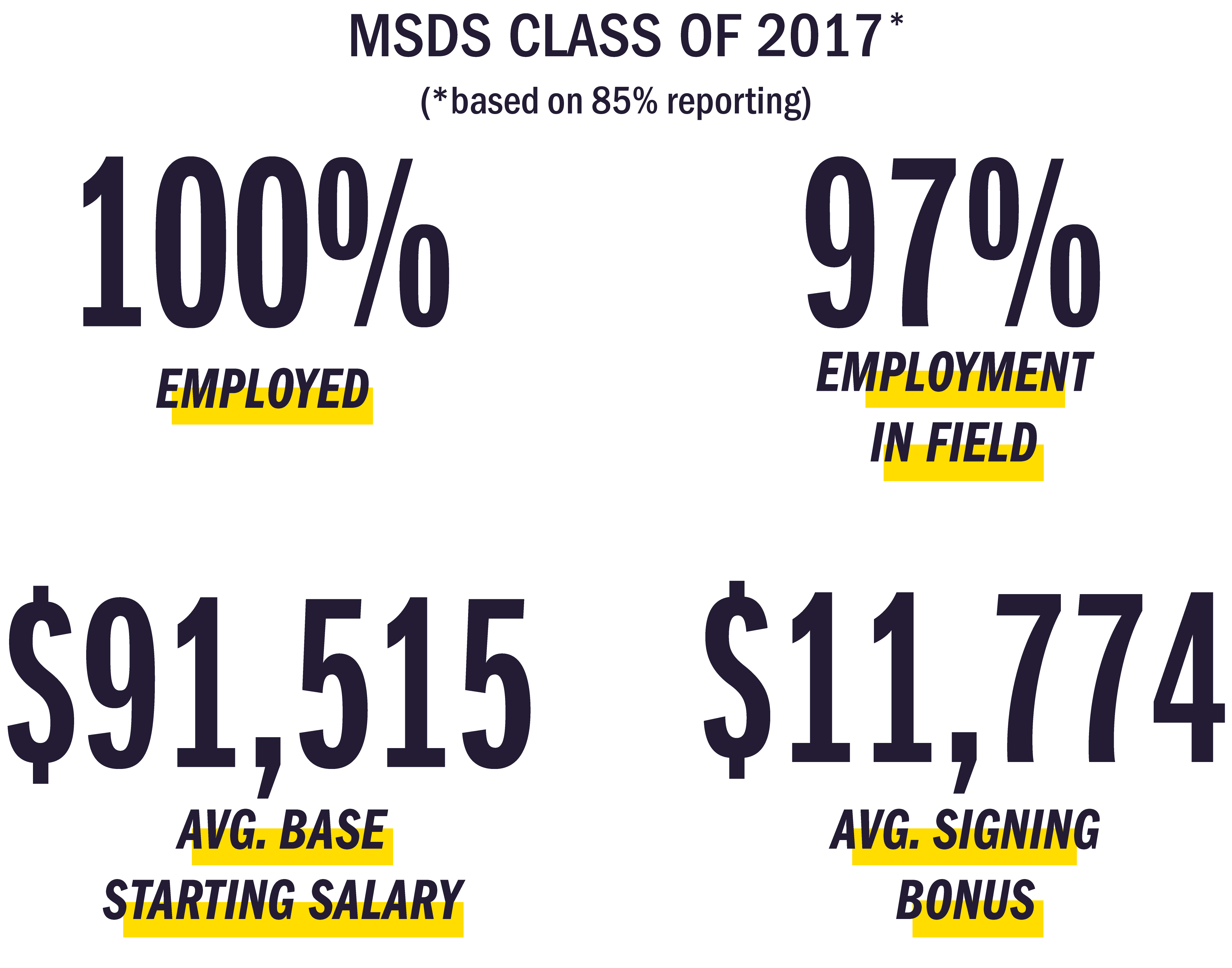 2017 Placement Statistics