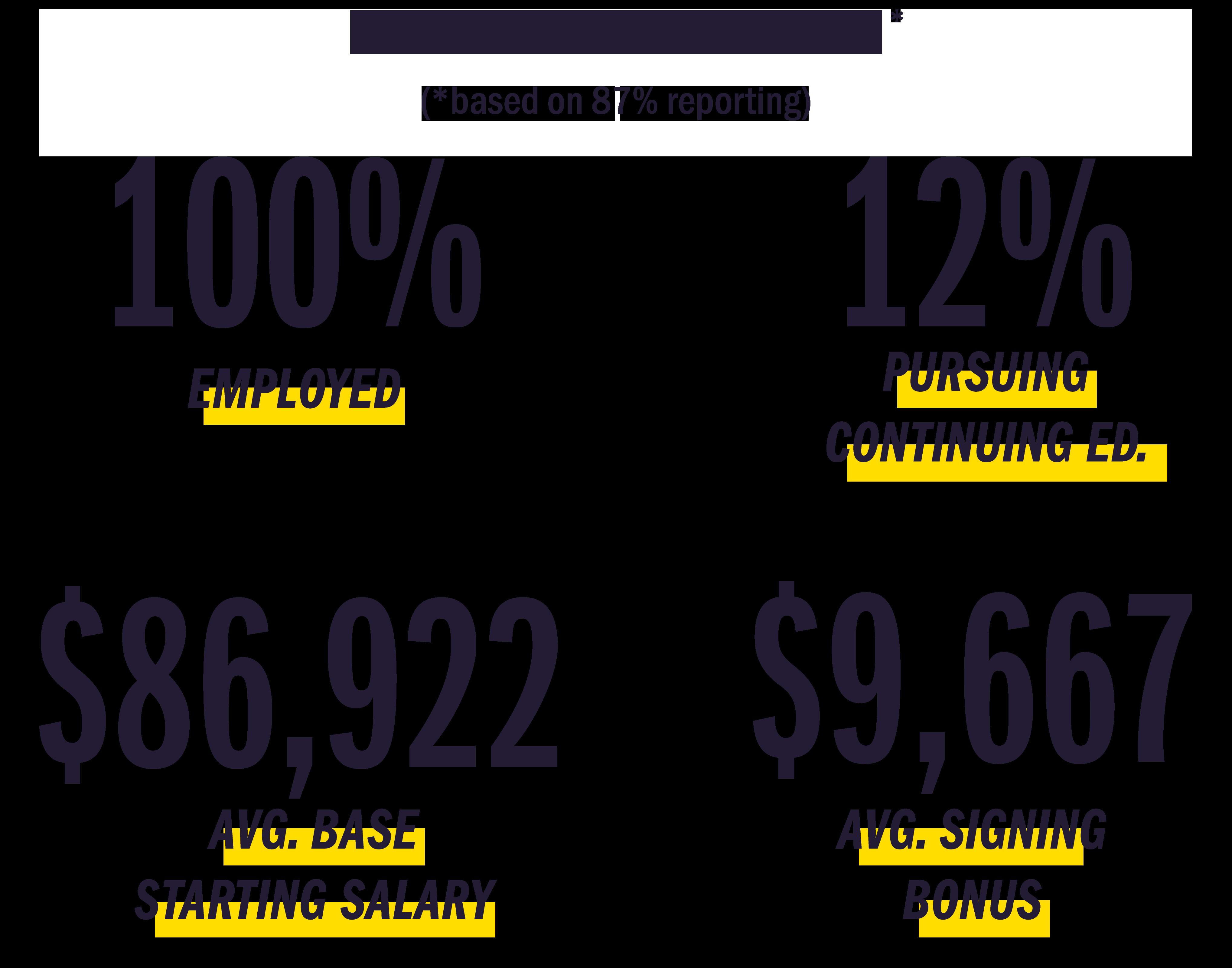 2018 Placement Statistics