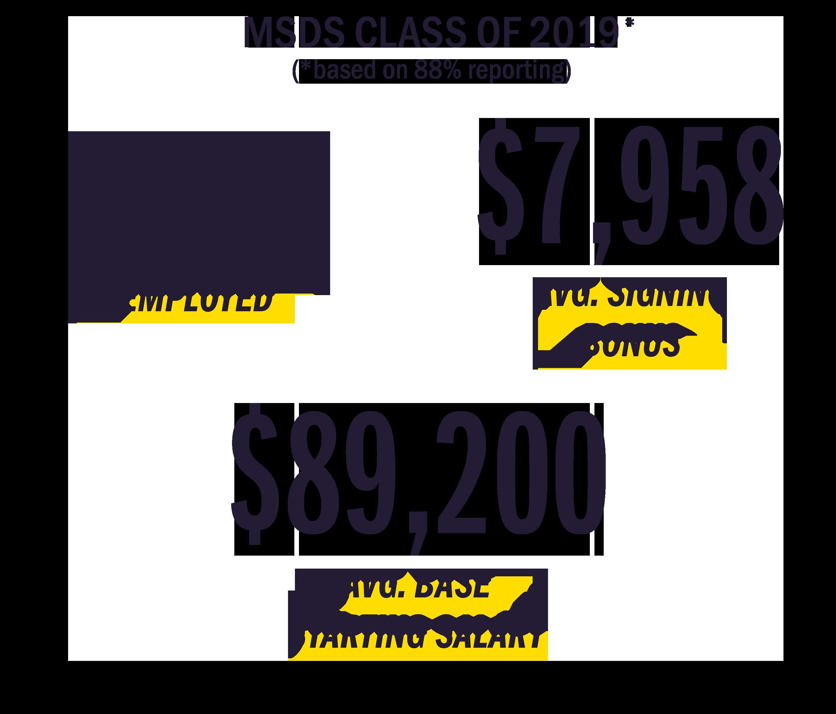 Image showing the MSDS 2019 Employment stats with 88 percent report. 100 percent employed, 7,958 average signing bonus, 89,200 average base starting salary.