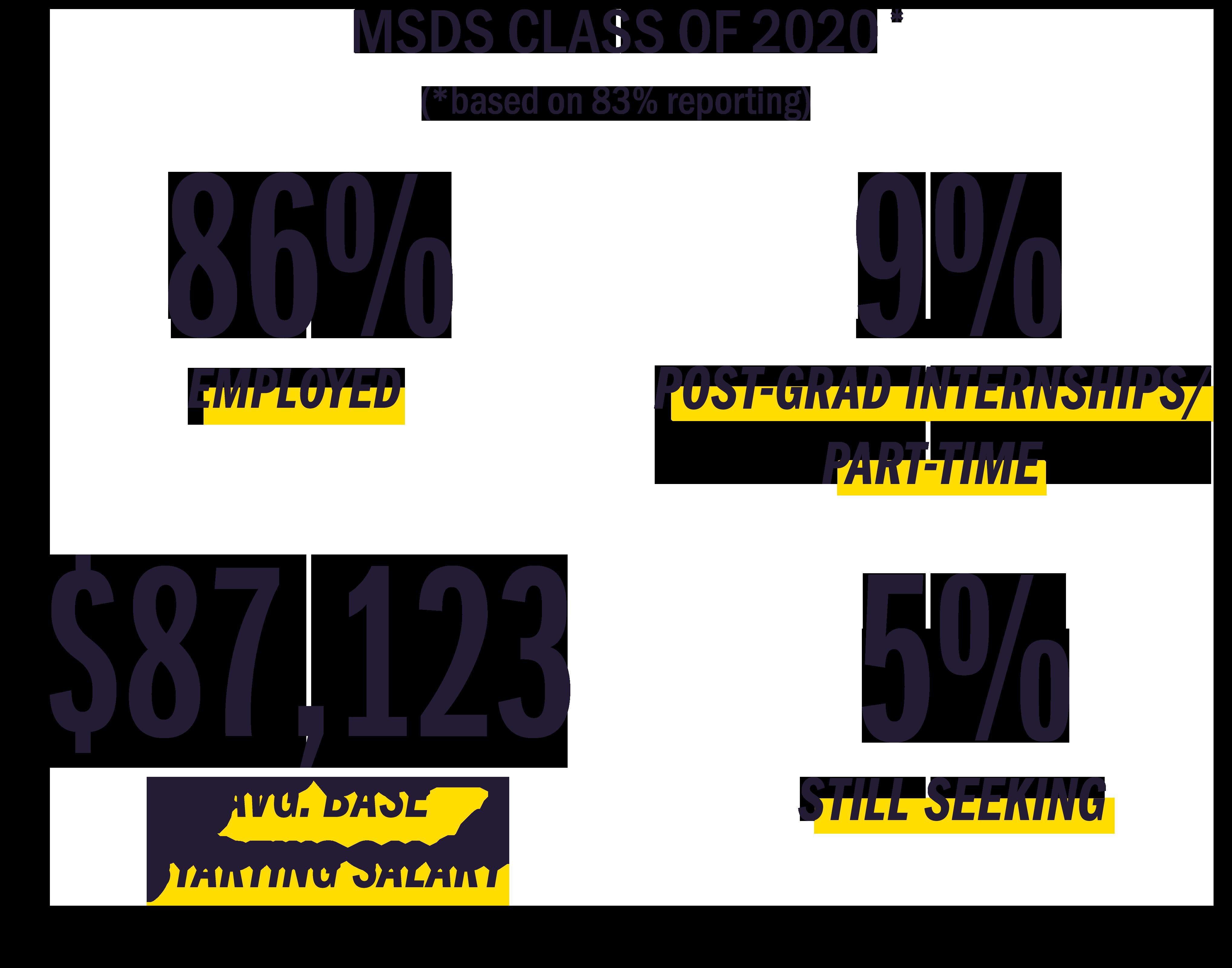 2020 Placement Statistics