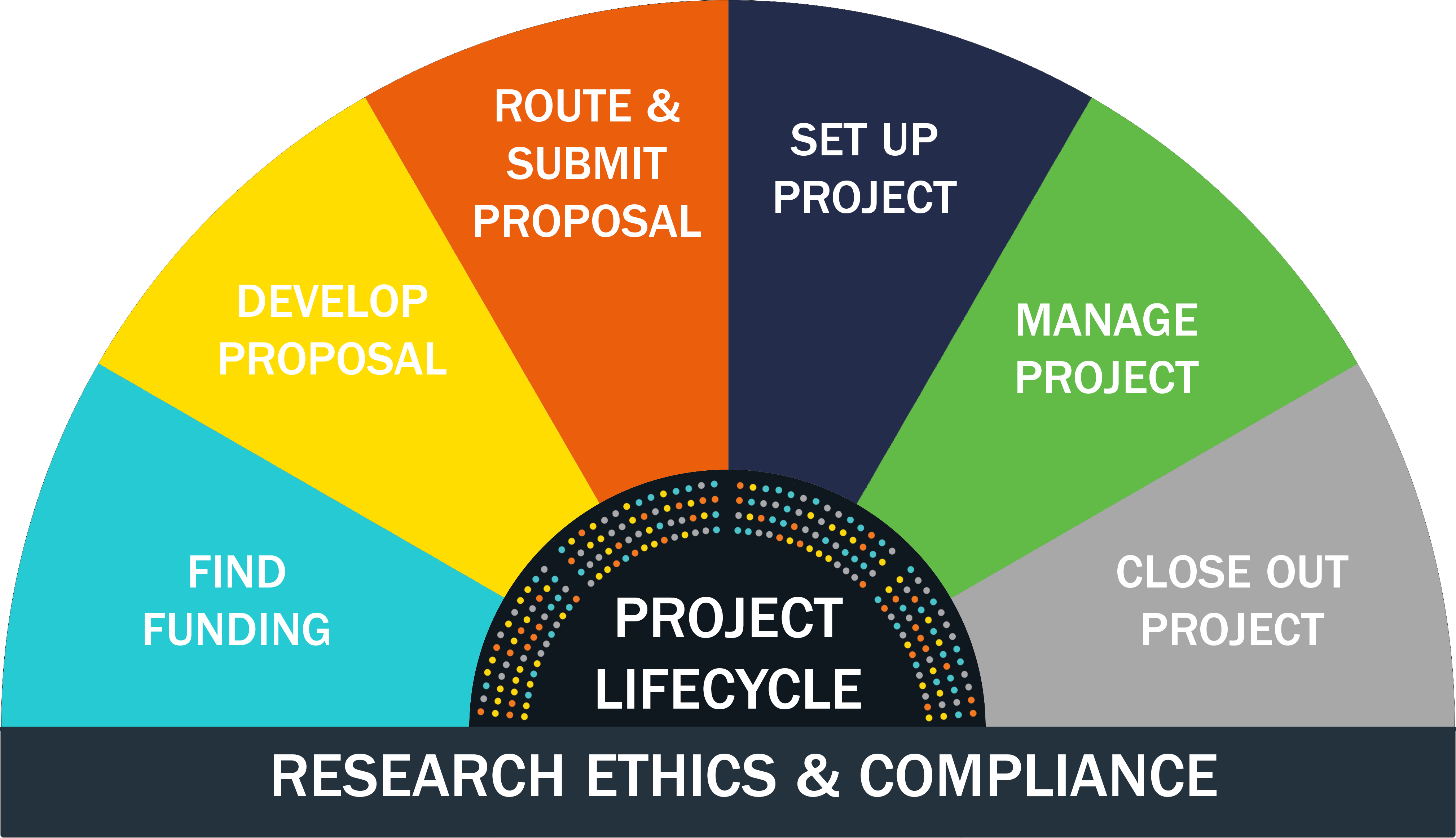 Research Ethics and Compliance