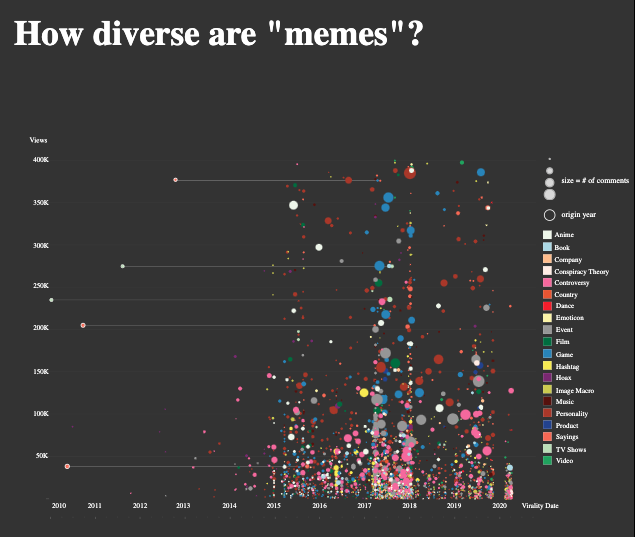 Daisy Mosqueda's data visualization on memes