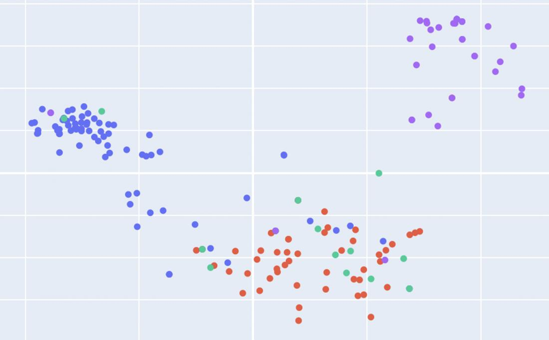Multicolored dots on an undefined graph